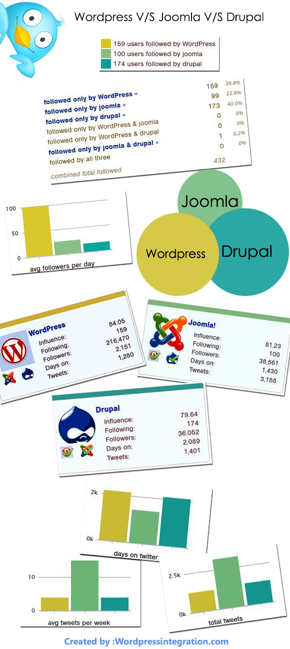 wordpress vs joomla vs drupal- Infographic