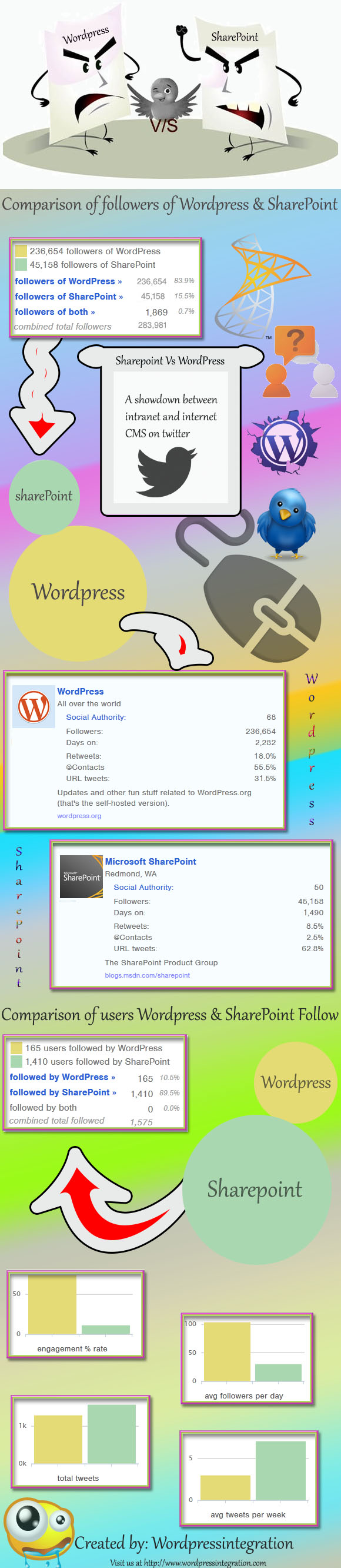 WordPress vs Sharepoint- Infographic