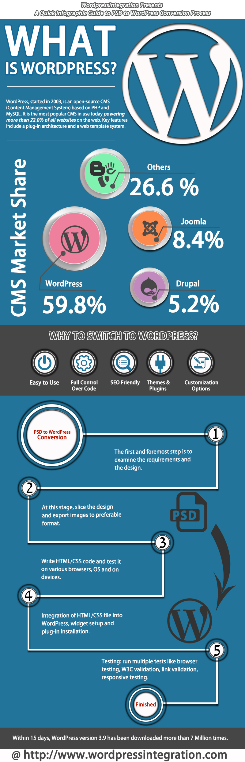 Photoshop to WordPress Conversion - infographic