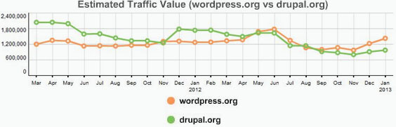 Wordpress vs Drupal Seo traffic comparision on google ,Estimated traffic value
