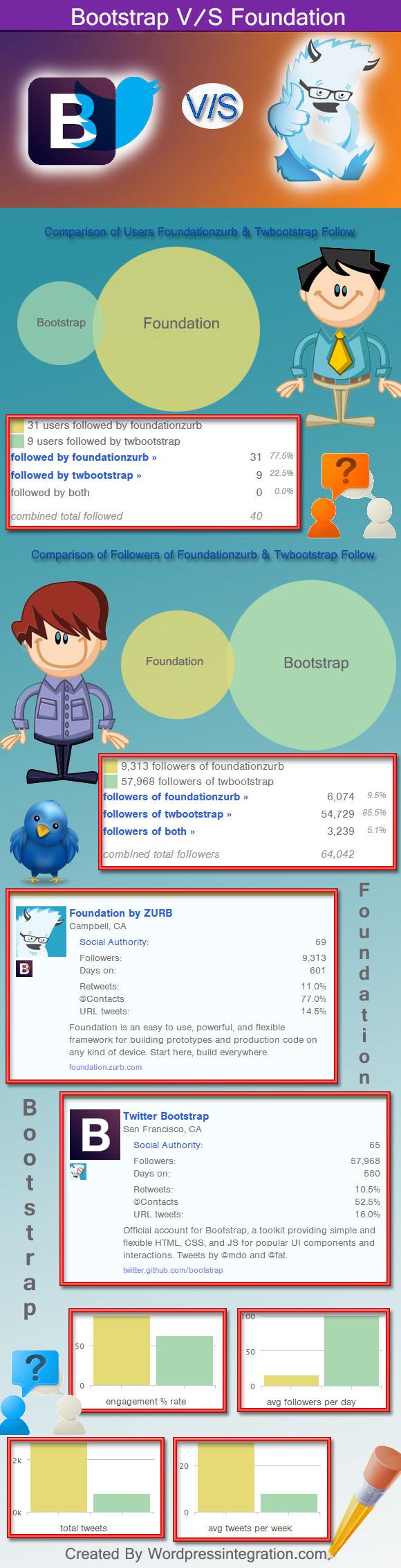 Boostrap-vs-Foundation infographics