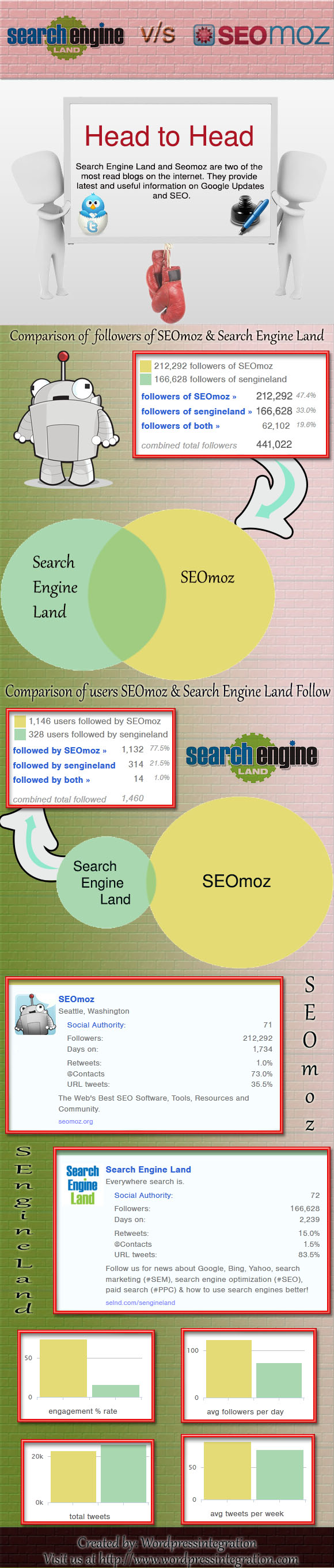 search-engine-land-vs-seomoz infographic
