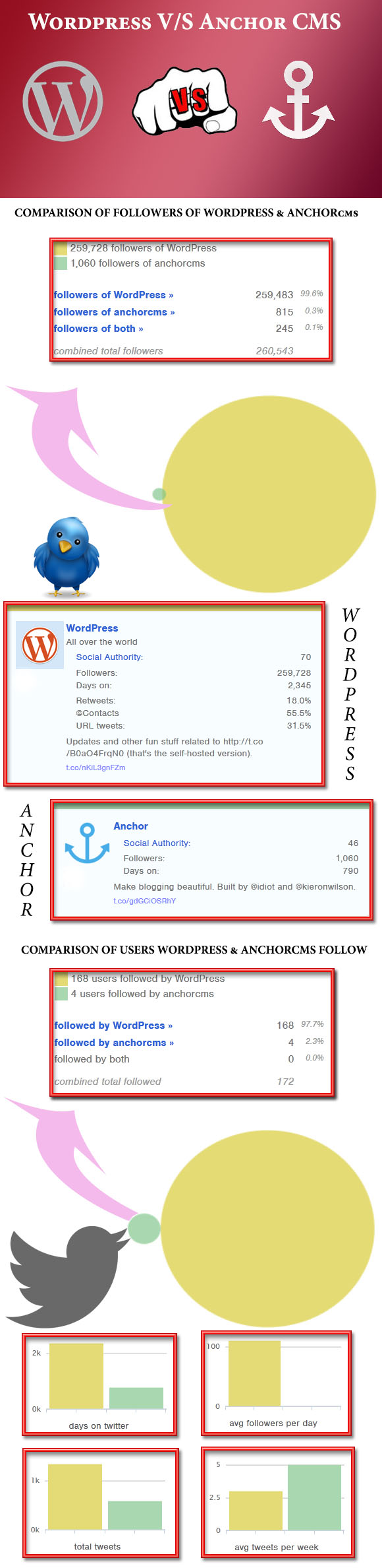 Wordpress-vs-Anchor-cms-infographic