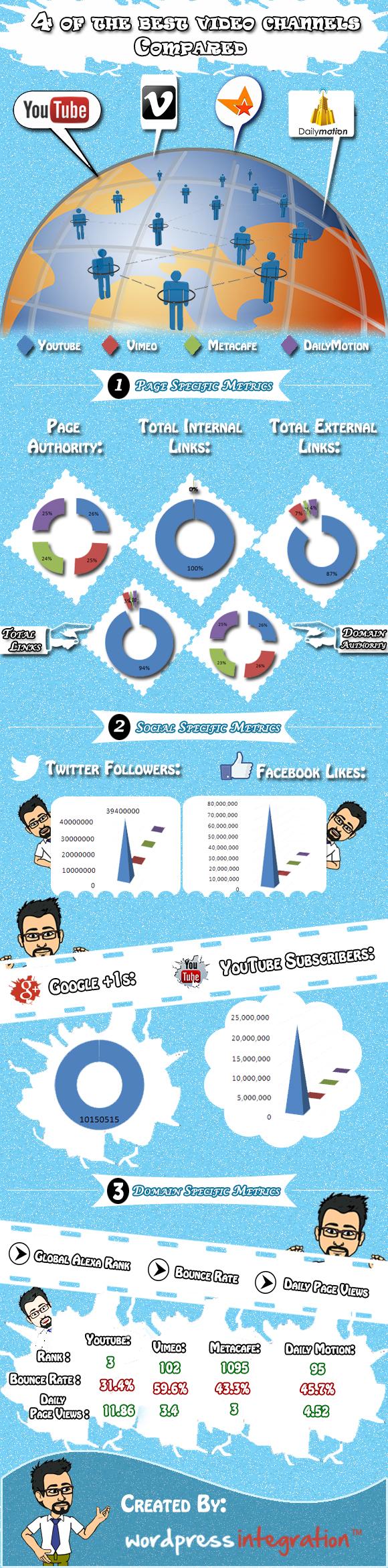 online video sharing platform comparison