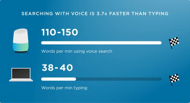 Voice Searh Optimization