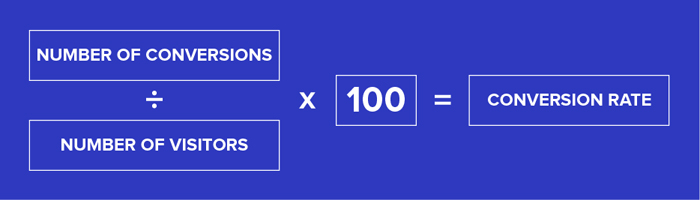 How to Measure Conversion Rate